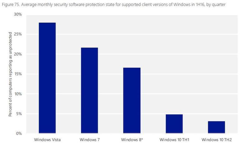 Top Antivirus Brands Compare   Best Free Antivirus Software for PC
