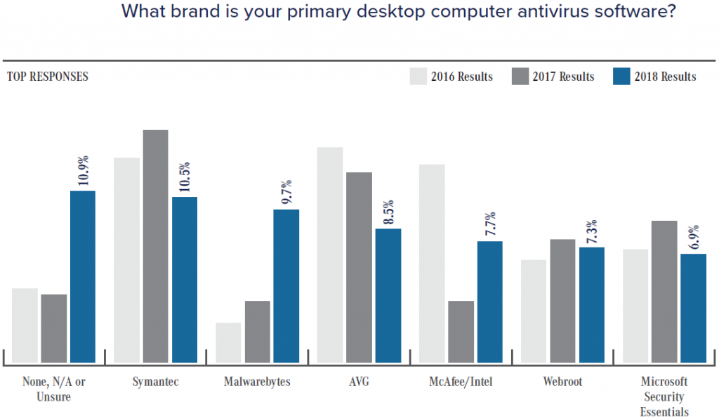 Top Antivirus Brands Compare | Best Free Antivirus Software for PC