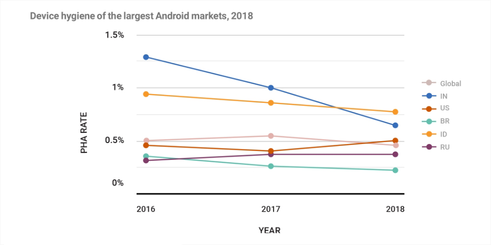 Device hygiene of the largest Android markets, 2018