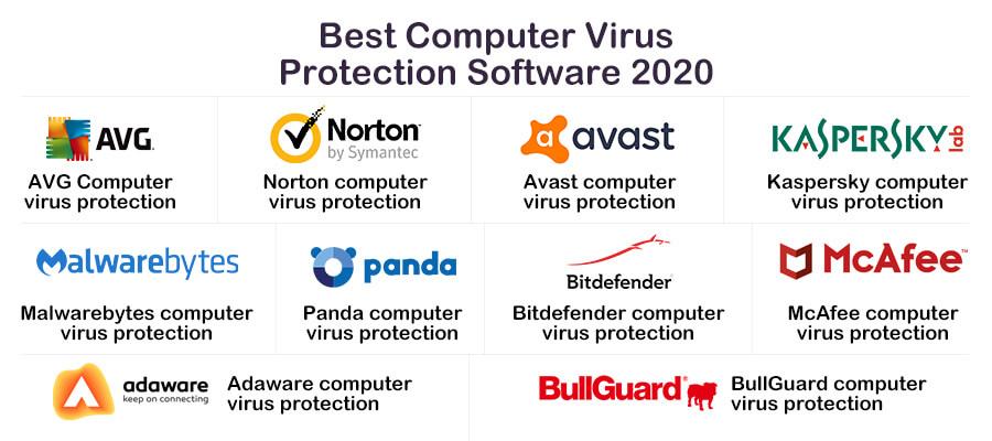 Best computer virus 2020